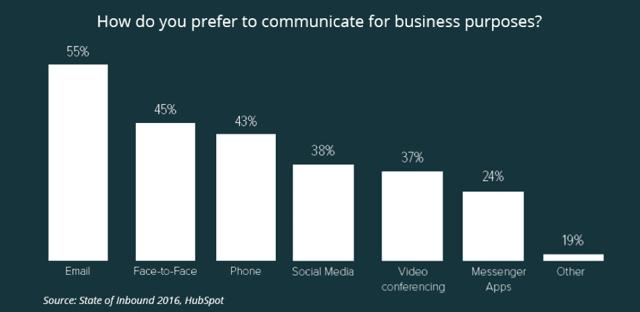 hubspot-communication.png